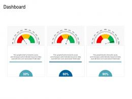 Various Phases Of SCM Dashboard Ppt Demonstration