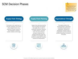 Various Phases Of SCM Decision Phases Ppt Demonstration