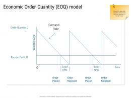 Various Phases Of SCM Economic Order Quantity EOQ Model Ppt Structure