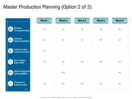 Various Phases Of SCM Master Production Planning Ppt Information