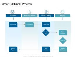 Various Phases Of SCM Order Fulfillment Process Ppt Structure