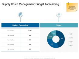 Various Phases Of SCM Supply Chain Management Budget Forecasting Ppt Download
