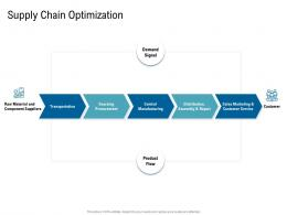 Various Phases Of SCM Supply Chain Optimization Ppt Background