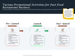Various Promotional Activities For Fast Food Restaurant Business Ppt Powerpoint Slide