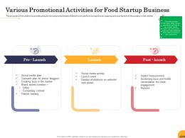 Various Promotional Activities For Food Startup Business Ppt Powerpoint Presentation Model