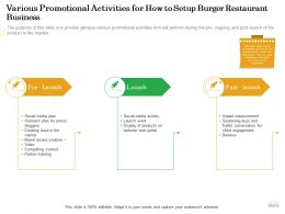 Various Promotional Activities For How To Setup Burger Restaurant Business Web Ppt Powerpoint Outfit