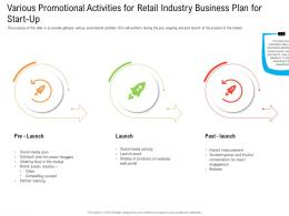Various Promotional Activities For Retail Industry Business Plan For Start Up Ppt Sample