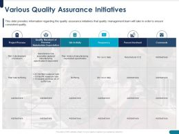 Various Quality Assurance Initiatives Buffering Powerpoint Presentation Master Slide