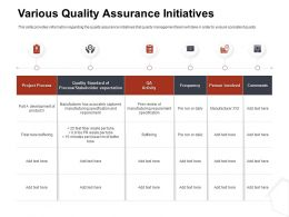Various Quality Assurance Initiatives Frequency Ppt File Topics