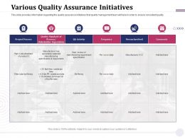 Various Quality Assurance Initiatives Per Run Daily Ppt Powerpoint Presentation Pictures Icons