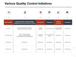 Various Quality Control Initiatives Activity Ppt Powerpoint Gallery Show