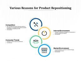 Various Reasons For Product Repositioning