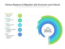 Various Reasons Of Migration With Economic And Cultural
