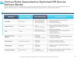 Various Roles Associated To Optimized HR Service Delivery Model Transforming Human Resource Ppt Themes
