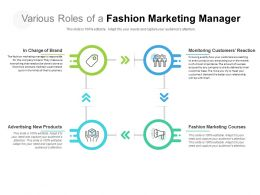 Various Roles Of A Fashion Marketing Manager
