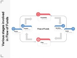 Various Stages Involved In Flow Of Funds