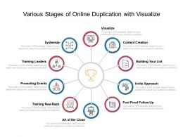 Various Stages Of Online Duplication With Visualize