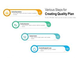 Various Steps For Creating Quality Plan