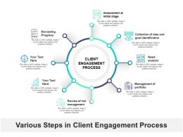 Various Steps In Client Engagement Process