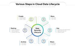 Various Steps In Cloud Data Lifecycle