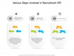 Various Steps Involved In Recruitment KPI
