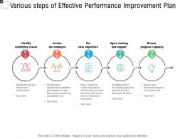 Various Steps Of Effective Performance Improvement Plan