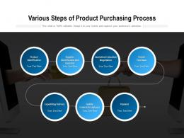 Various Steps Of Product Purchasing Process