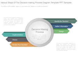 Various Steps Of The Decision Making Process Diagram Template Ppt Samples