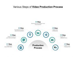 Various Steps Of Video Production Process
