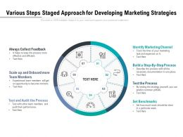 Various Steps Staged Approach For Developing Marketing Strategies