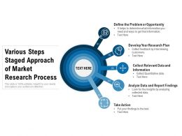 Various Steps Staged Approach Of Market Research Process
