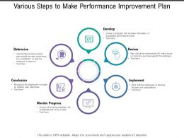 Various Steps To Make Performance Improvement Plan