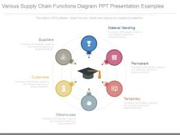 Various Supply Chain Functions Diagram Ppt Presentation Examples