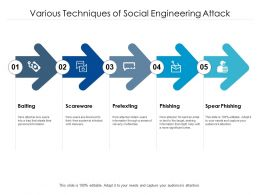 Various Techniques Of Social Engineering Attack