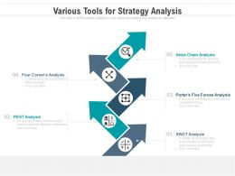 Various Tools For Strategy Analysis