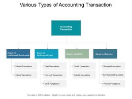 Various Types Of Accounting Transaction