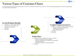 Various Types Of Customer Churn Account Declining Ppt Presentation Inspiration