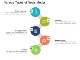 Various Types Of News Media