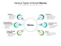 Various Types Of Social Norms
