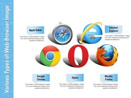 Various Types Of Web Browser Image