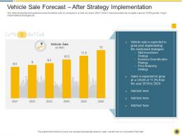 Vehicle Sale Forecast After Strategy Implementation Downturn In An Automobile Company Ppt Styles