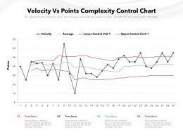 Velocity Vs Points Complexity Control Chart