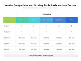 Vendor Comparison And Scoring Table Basis Various Factors