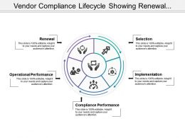Vendor Compliance Lifecycle Showing Renewal Selection And Implementation