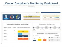 Vendor Compliance Monitoring Dashboard Procurement Cycle Time Ppt Deck