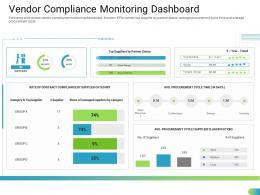 Vendor Compliance Monitoring Dashboard Standardizing Supplier Performance Management Process Ppt Grid