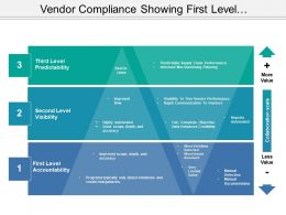 Vendor Compliance Showing First Level Accountability And Second Level Visibility