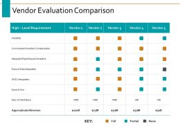 Vendor Evaluation Comparison Ppt Powerpoint Presentation Visual Aids Layouts