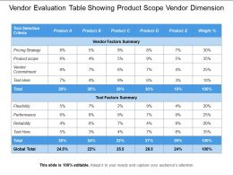 Vendor Evaluation Table Showing Product Scope Vendor Dimension