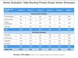 Vendor Evaluation Table Showing Product Scope Vendor Dimension